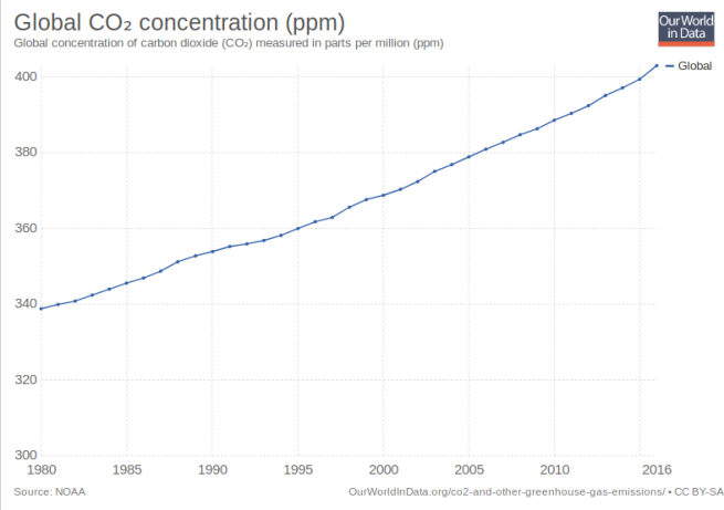 CO2Concentration