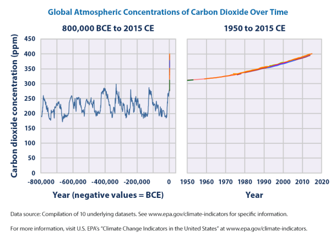 ghg-concentrations-download1-2016