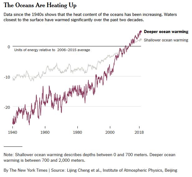 oceansheating